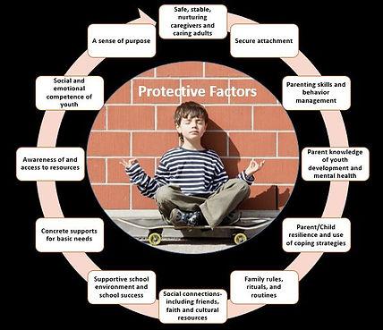 Protective Factors.jpg