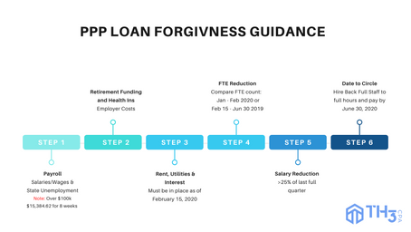 PPP Loan Guidance Updated May 15th