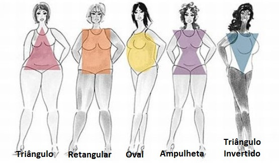 Tipos de corpos Plus Size: Qual é o seu?