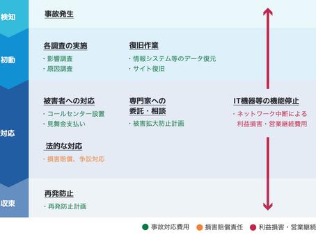 【サイバー保険付きセキュリティ】
