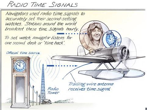 Lackner - Radio Time Signals.jpg