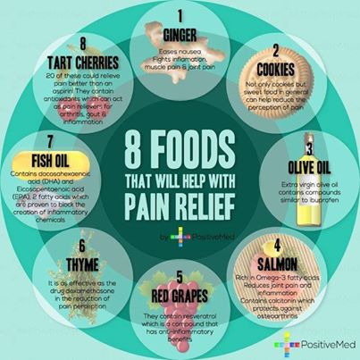 Foods for PAIN RELIEF