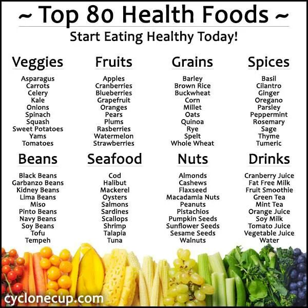 Helpful Healthy Foods