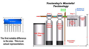 New Water Treatment Technology Replaces Ineffective and Wasteful RO, UV and Water Softeners