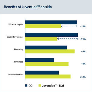 Juventide-Diagramme-Benefits-Juventide-S