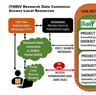 The iTHRIV Research Data Commons is Now in Phased Roll Out