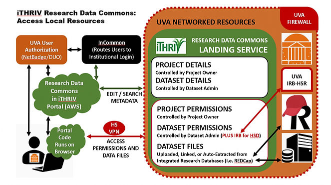 iTHRIV_research_data_commons_06022021.jp