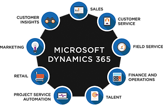 Dynamics365SolutionsDesign_PracticeAreas