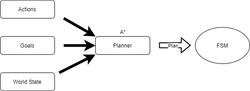 AI Planning