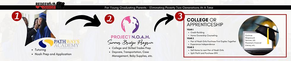 Copy of Project Noah Flow Chart.png
