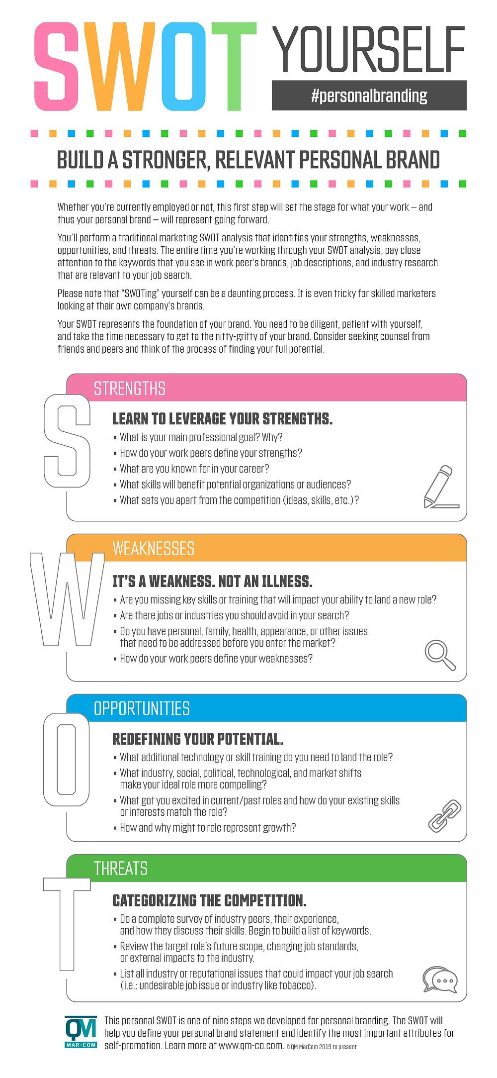 SWOT Yourself Personal Brand Development