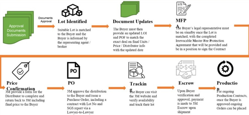 8 Steps Process Flow