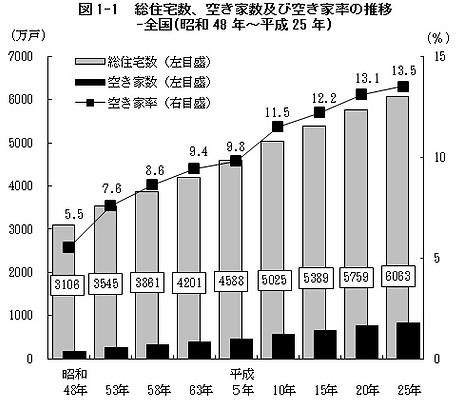 空家数グラフ.png