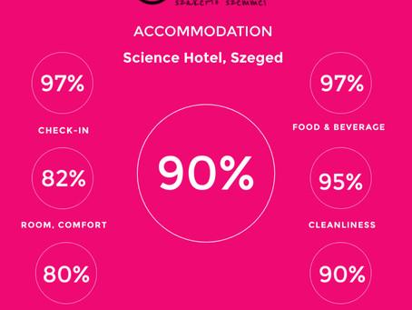 Jó formában: Science Hotel Szeged