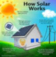 how_solar_works_940x962.jpg