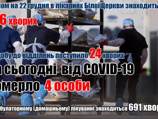 Від COVID-19 померло ще 4 особи (22.12.20)