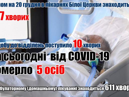 Від COVID-19 померло ще 5 осіб (20.12.20)