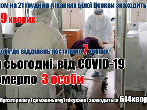 Від COVID-19 померло ще 3 особи (21.12.20)