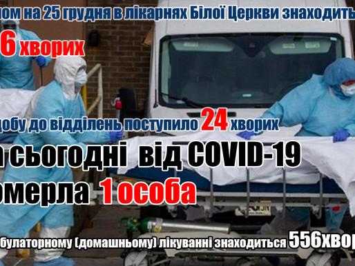 Від COVID-19 померла  1 особа