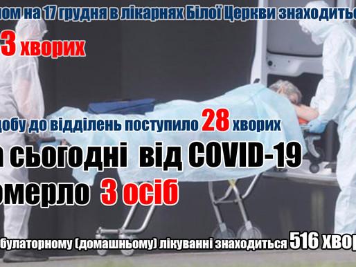 Від COVID-19 померло ще 3 особи (17.12.20)