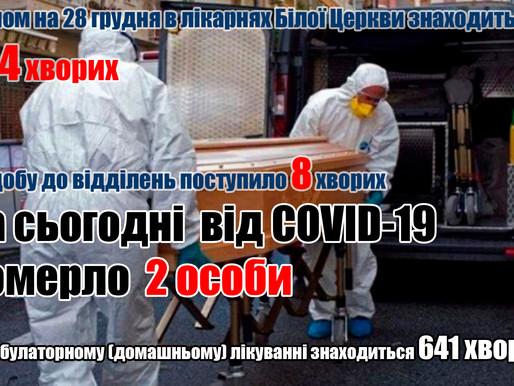 Від COVID-19 померло ще 2 особи