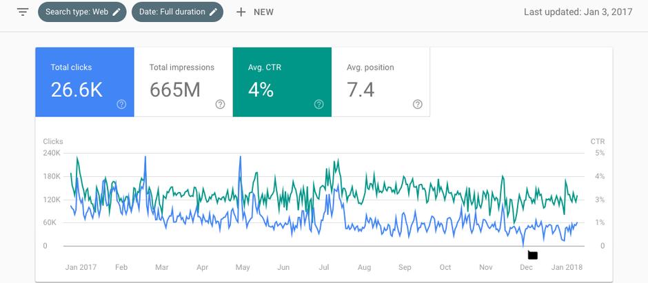 Decipher Google Search Console's Coverage Report