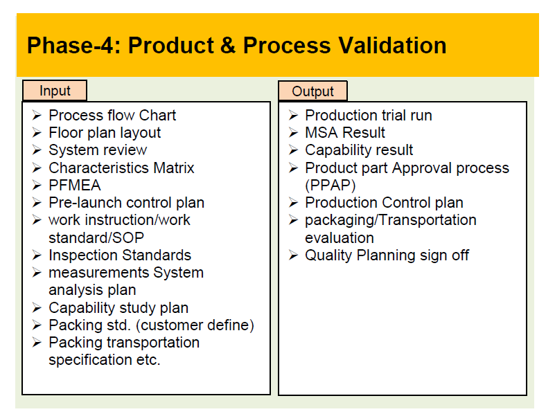 Phase-4 Product and Process validation