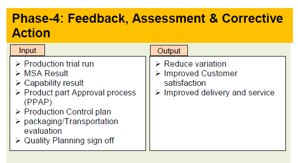 Phase-4 Feedback, Assesment & Corrective action