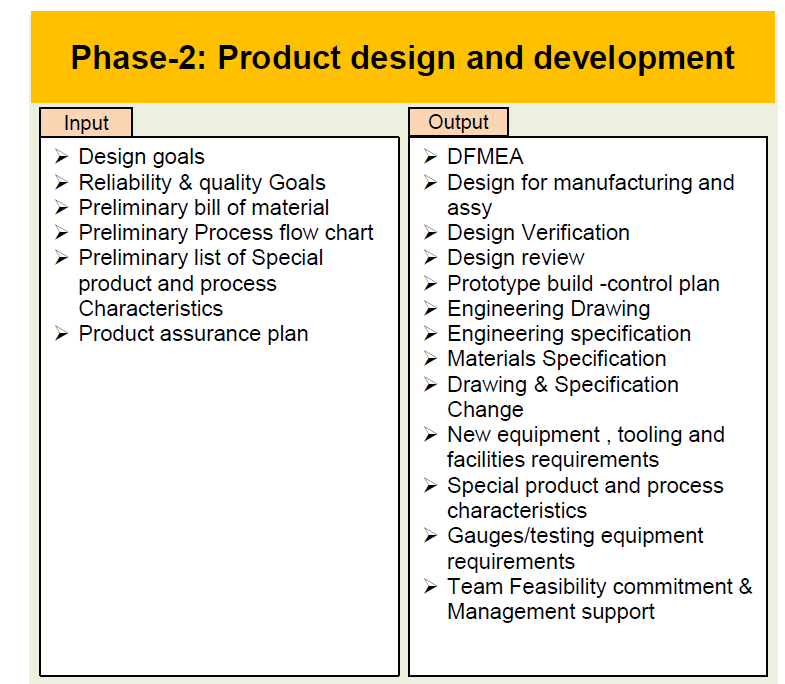 Phase-2 Product design and development
