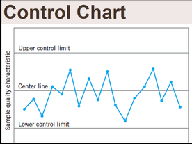 Control chart  Types  x̅ and R chart