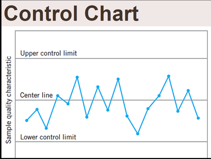 Control chart |Types| x̅ and R chart