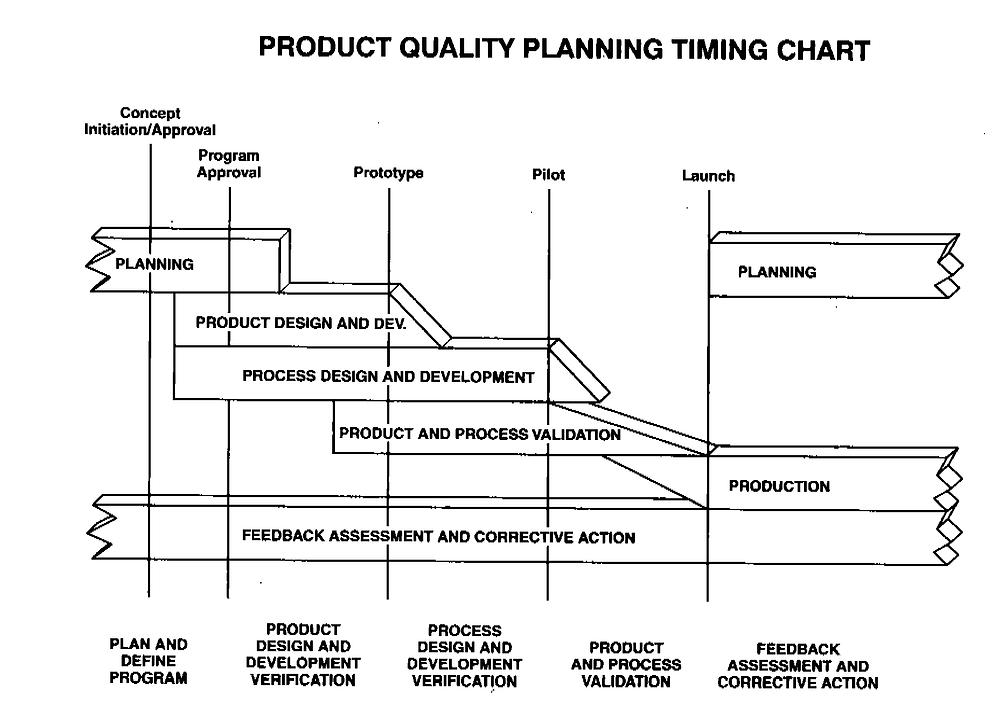 APQP Timing plan