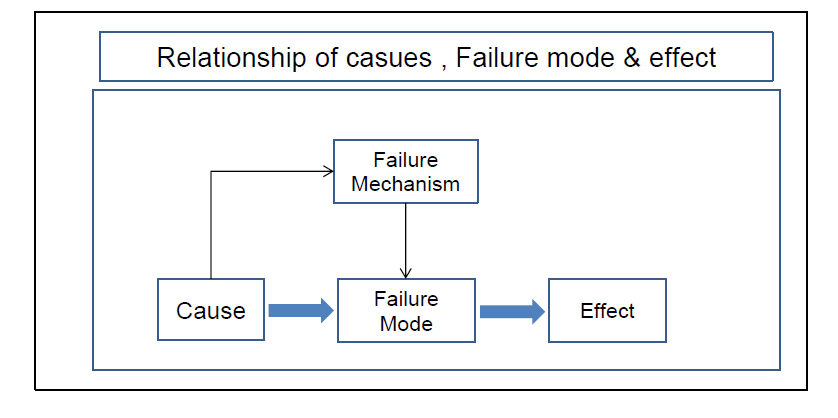 Relationship of casues , Failure mode & effect