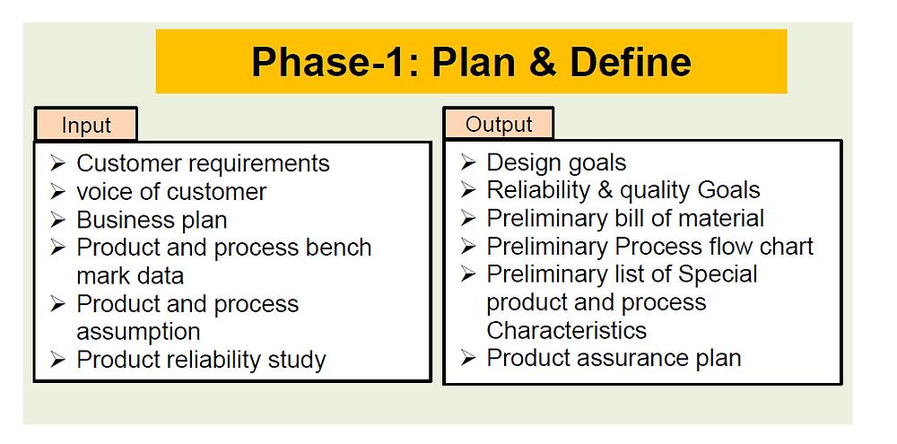 Phase-1: Plan & Define