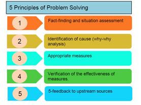 5 Principles of Problem Solving
