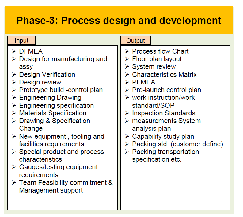 Phase – 4 :Product & Process Validation
