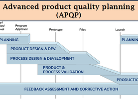 APQP (Advanced Product Quality Planning)