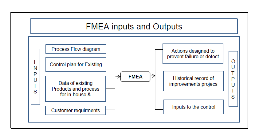 FMEA inputs and outputs