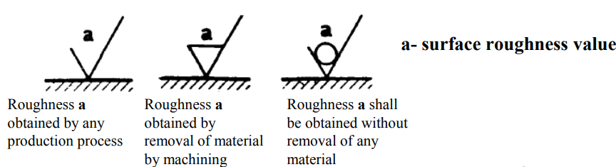 Surface Roughness value