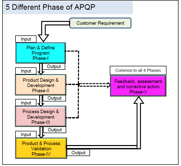 APQP Phase