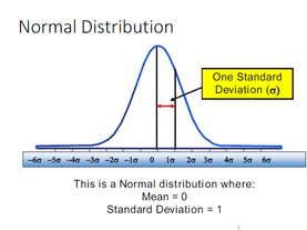SIX Sigma Process Capability