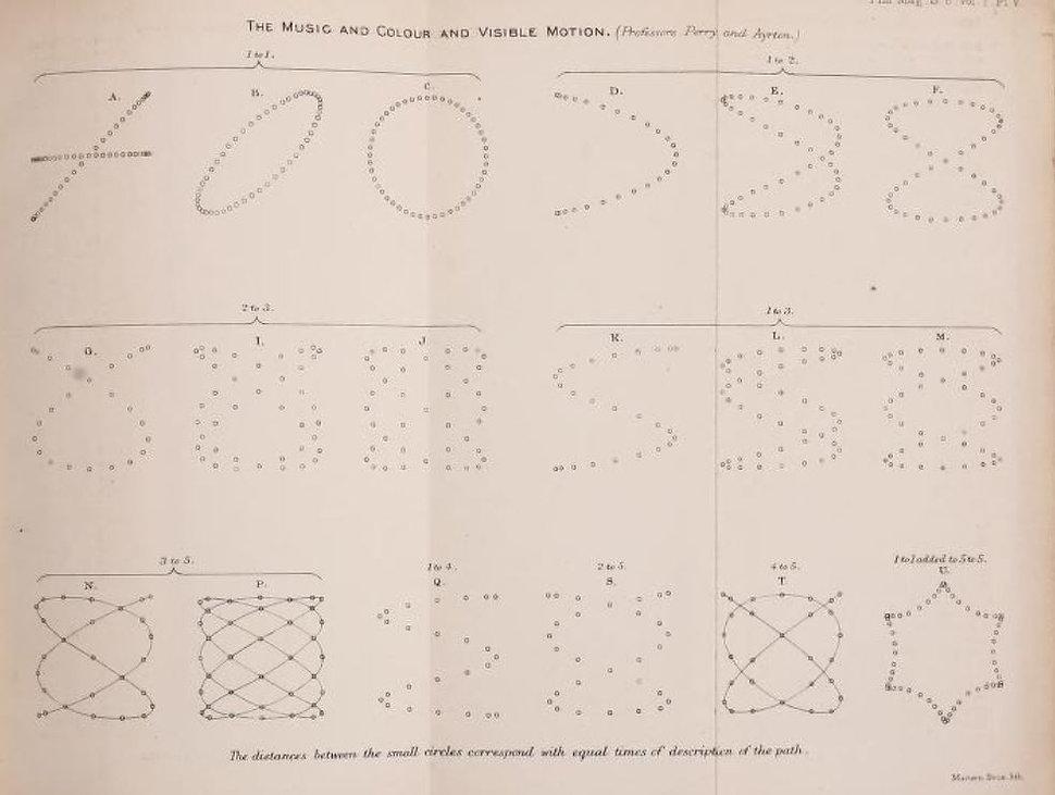 ayrton 1879 dessins.JPG