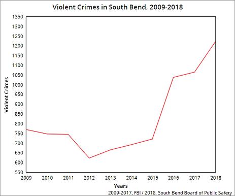 Buttigieg's Lies on Crime