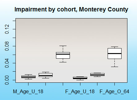 Boxplot of Proportion of Visually Impaired population by Sex and Age