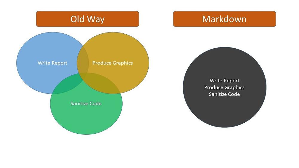 R-Markdown Old vs New
