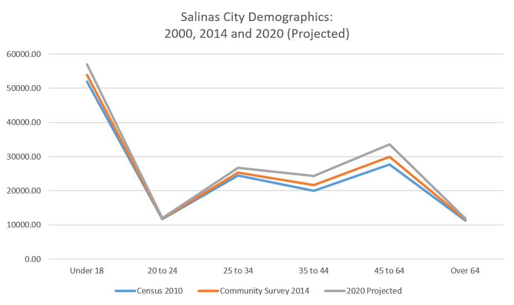 comparison of Pacific Grove demographics with Salinas City