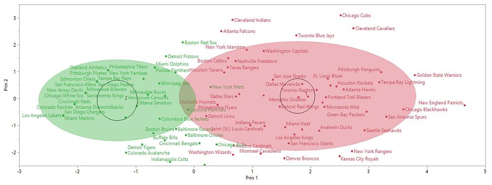 K-Means cluster ven diagram