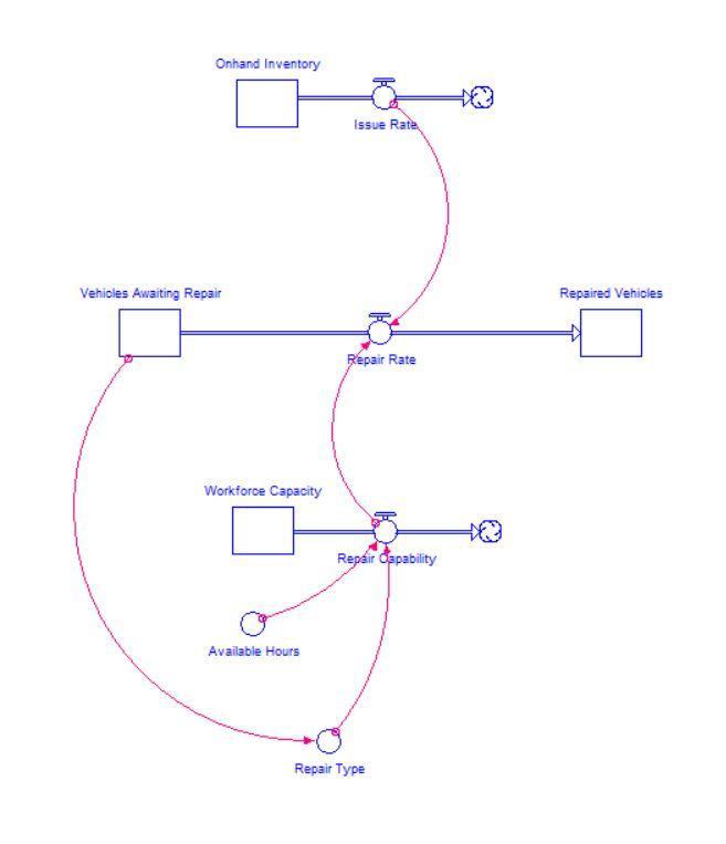 high level repair flow diagram