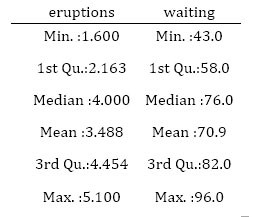 eruption waiting table