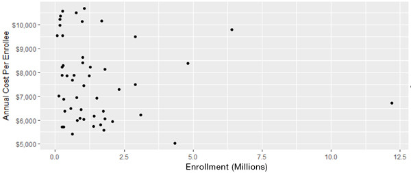 Figure 2 Per-enrollee cost for Medicaid